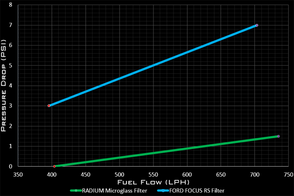 Radium Engineering Focus Rs Fuel Filter W12 Micron Microglass Filter