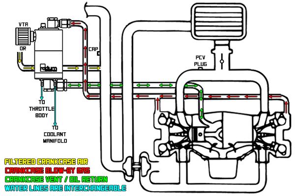 Universal Air Oil Separator-Return (AOS-R)